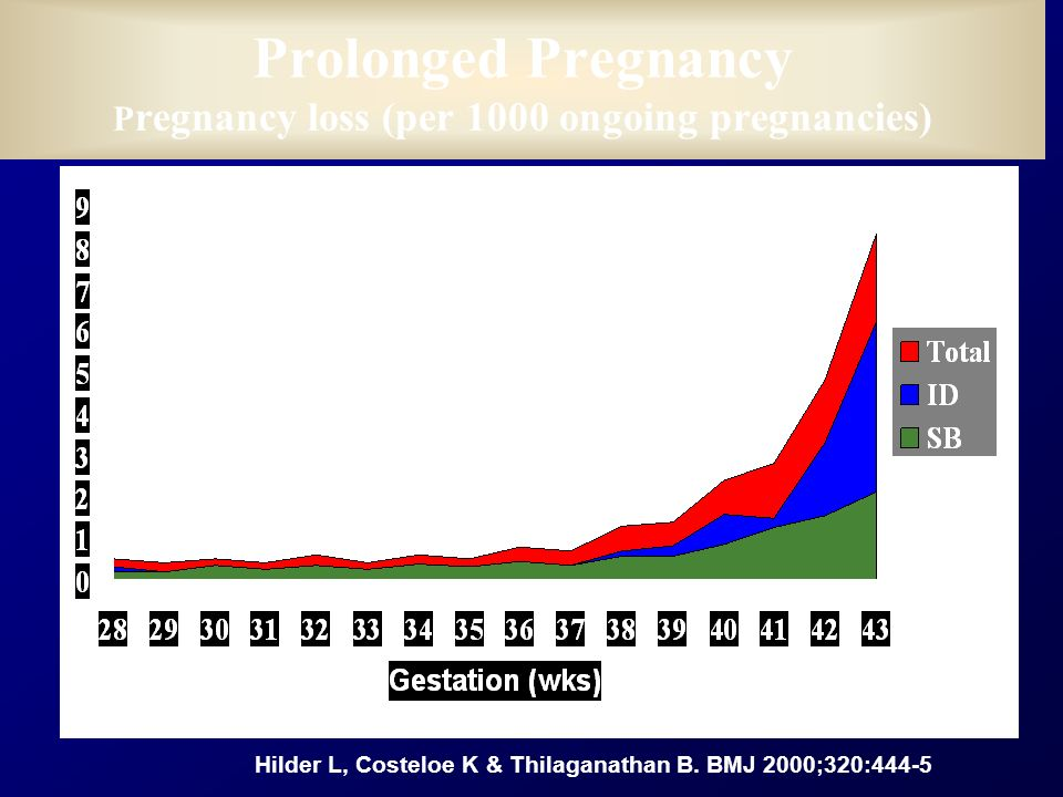 Prolonged Pregnancy Pregnancy loss (per 1000 ongoing pregnancies)