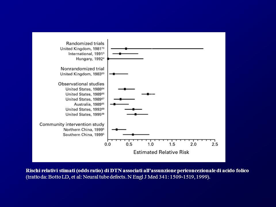 Rischi relativi stimati (odds ratio) di DTN associati all'assunzione periconcezionale di acido folico (tratto da: Botto LD, et al: Neural tube defects.