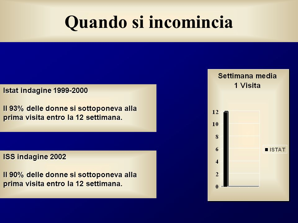 Quando si incomincia Istat indagine 1999-2000
