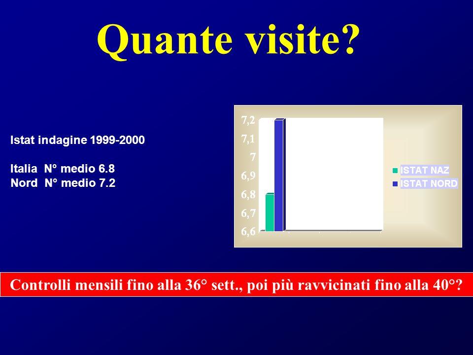 Quante visite Istat indagine 1999-2000. Italia N° medio 6.8. Nord N° medio 7.2.