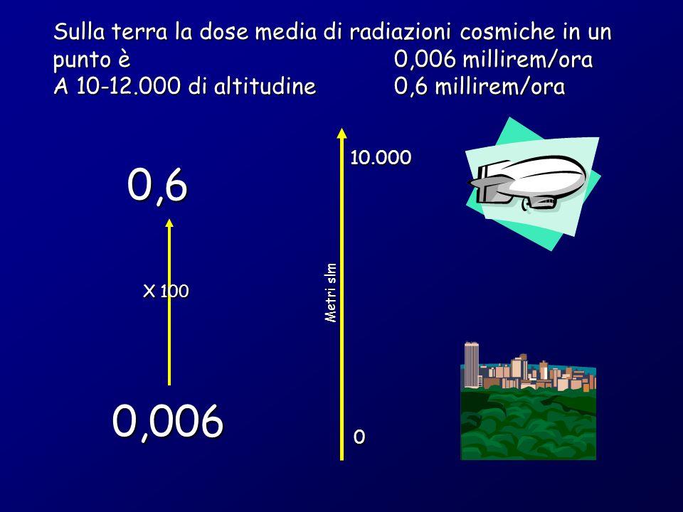 Sulla terra la dose media di radiazioni cosmiche in un punto è