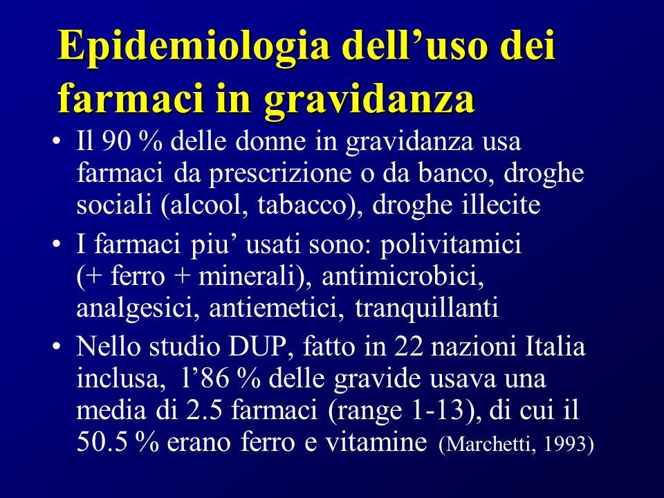 Epidemiologia dell'uso dei farmaci in gravidanza