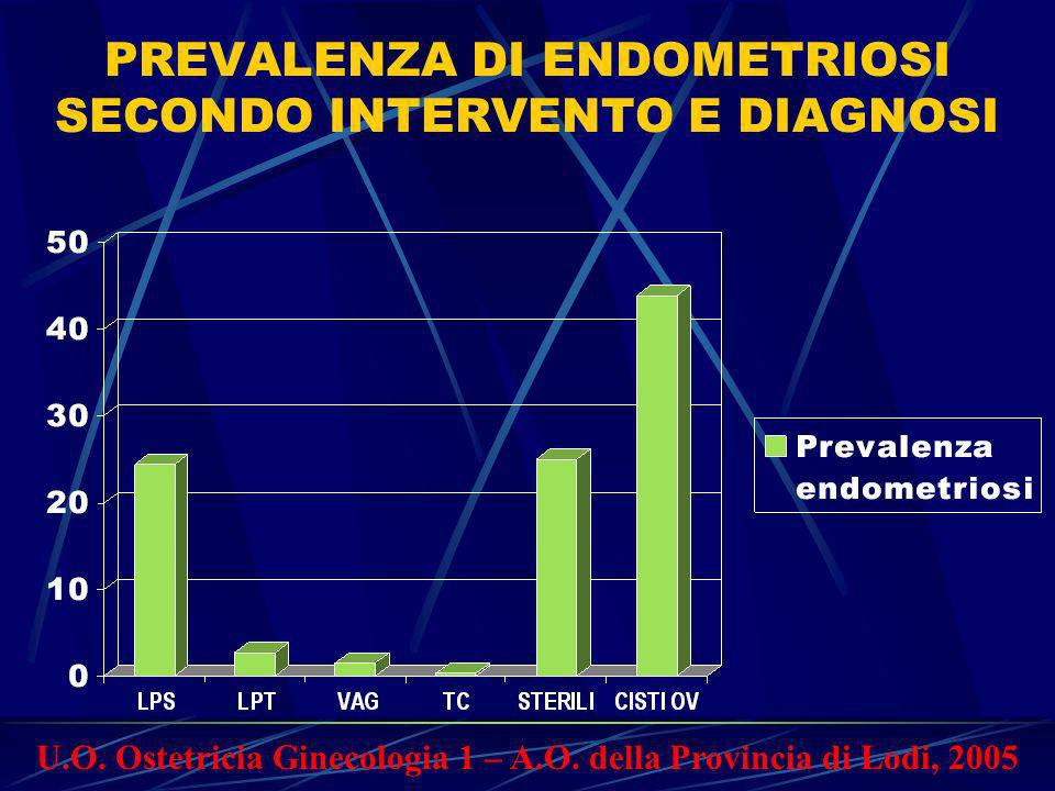 PREVALENZA DI ENDOMETRIOSI SECONDO INTERVENTO E DIAGNOSI