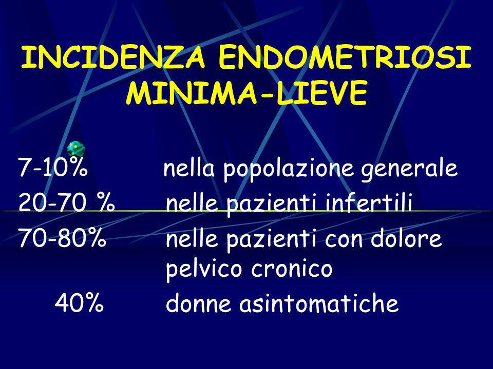 INCIDENZA ENDOMETRIOSI MINIMA-LIEVE
