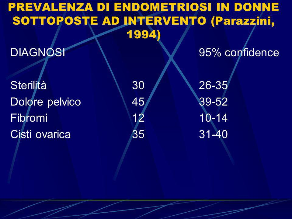 PREVALENZA DI ENDOMETRIOSI IN DONNE SOTTOPOSTE AD INTERVENTO (Parazzini, 1994)