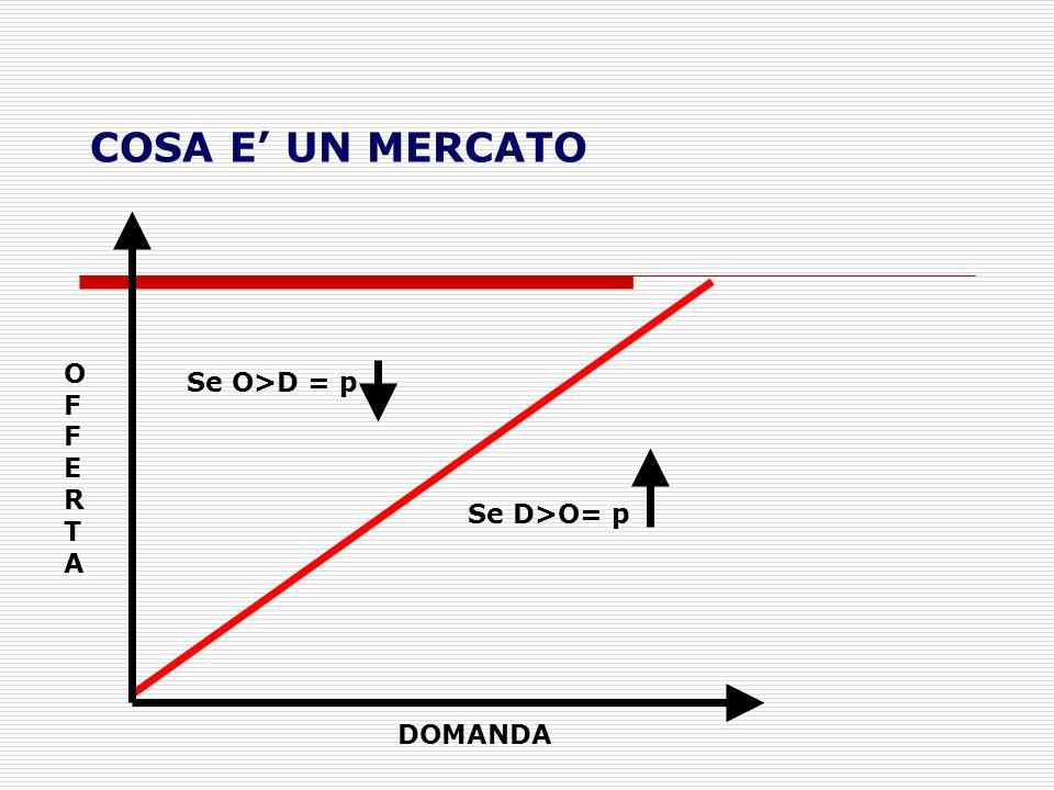 COSA E' UN MERCATO OFFERTA Se O>D = p Se D>O= p DOMANDA