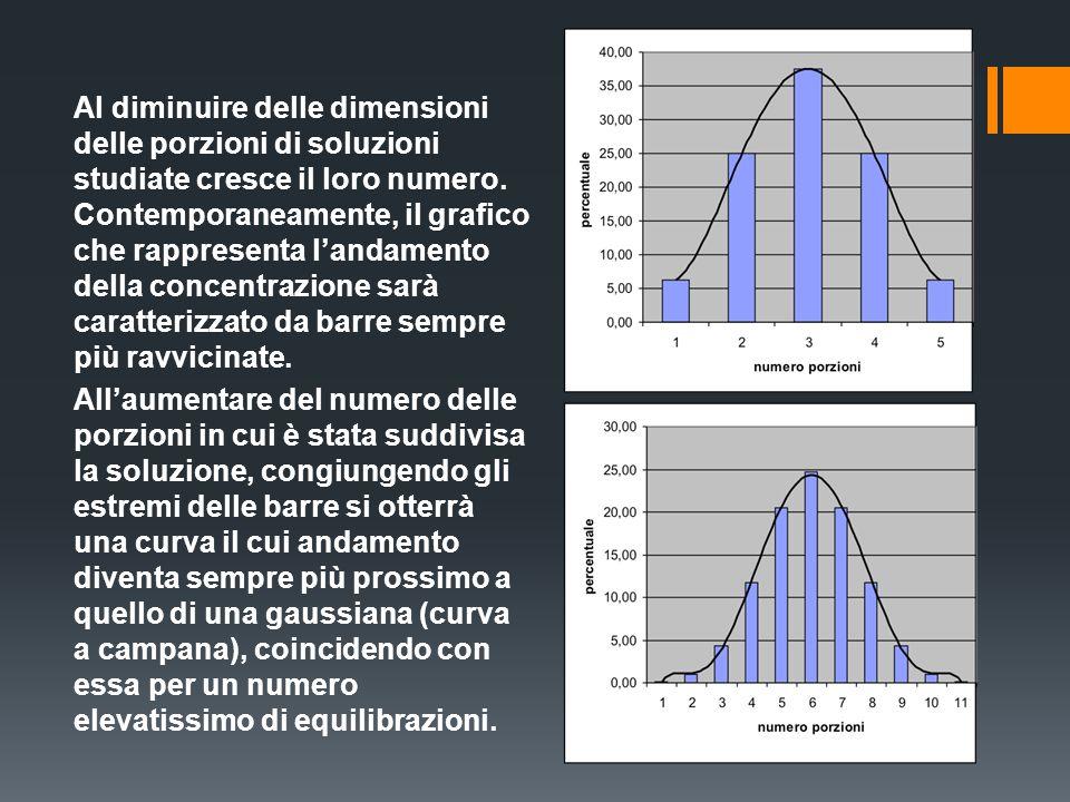 Al diminuire delle dimensioni delle porzioni di soluzioni studiate cresce il loro numero.