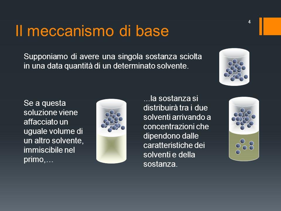 Il meccanismo di baseSupponiamo di avere una singola sostanza sciolta in una data quantità di un determinato solvente.