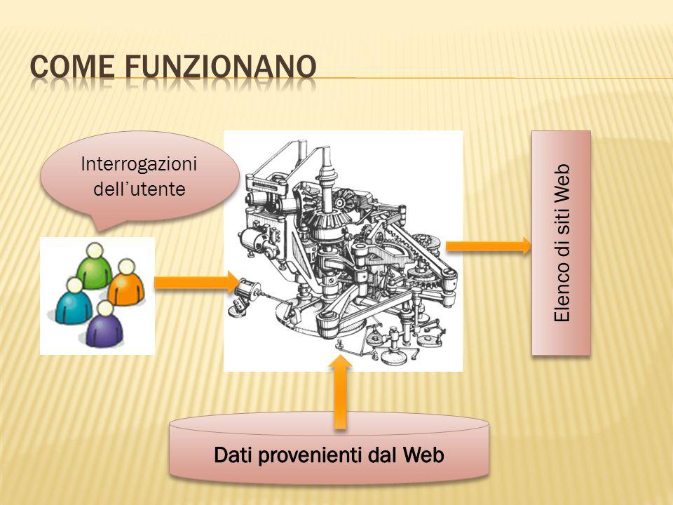 Come funzionano Dati provenienti dal Web Elenco di siti Web