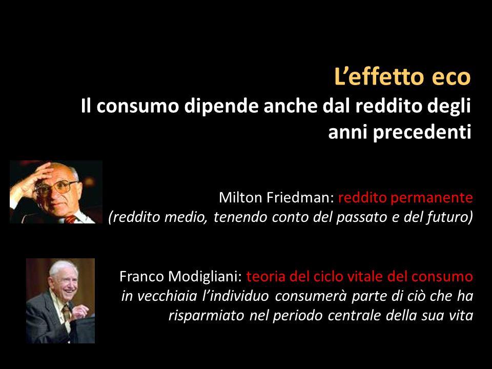 L'effetto eco Il consumo dipende anche dal reddito degli anni precedenti. Milton Friedman: reddito permanente.