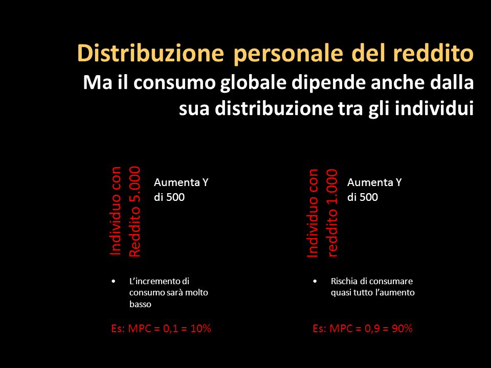 Distribuzione personale del reddito