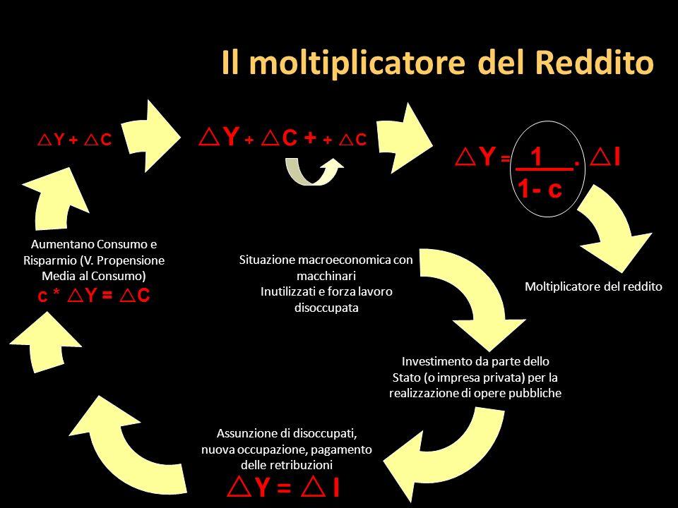 Il moltiplicatore del Reddito