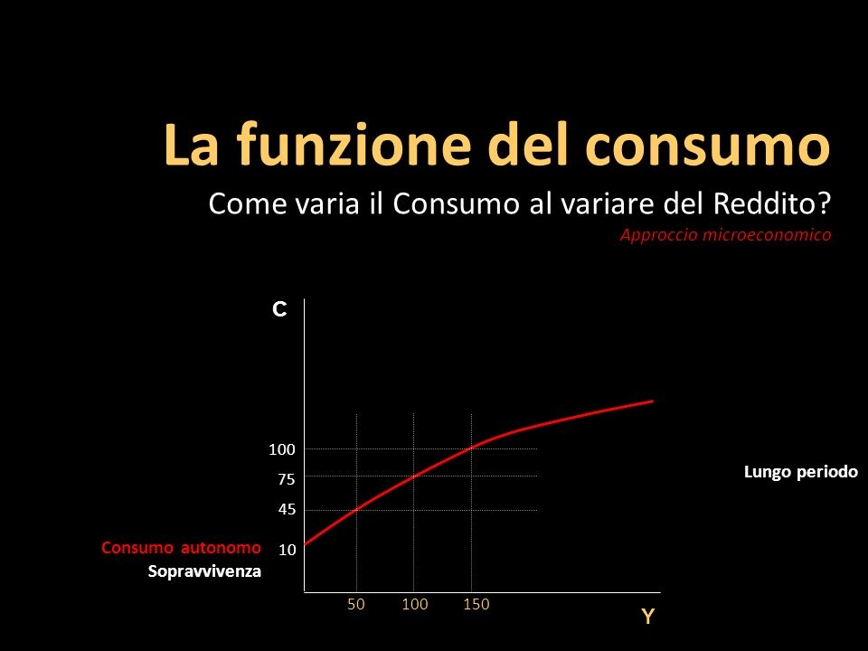 La funzione del consumo