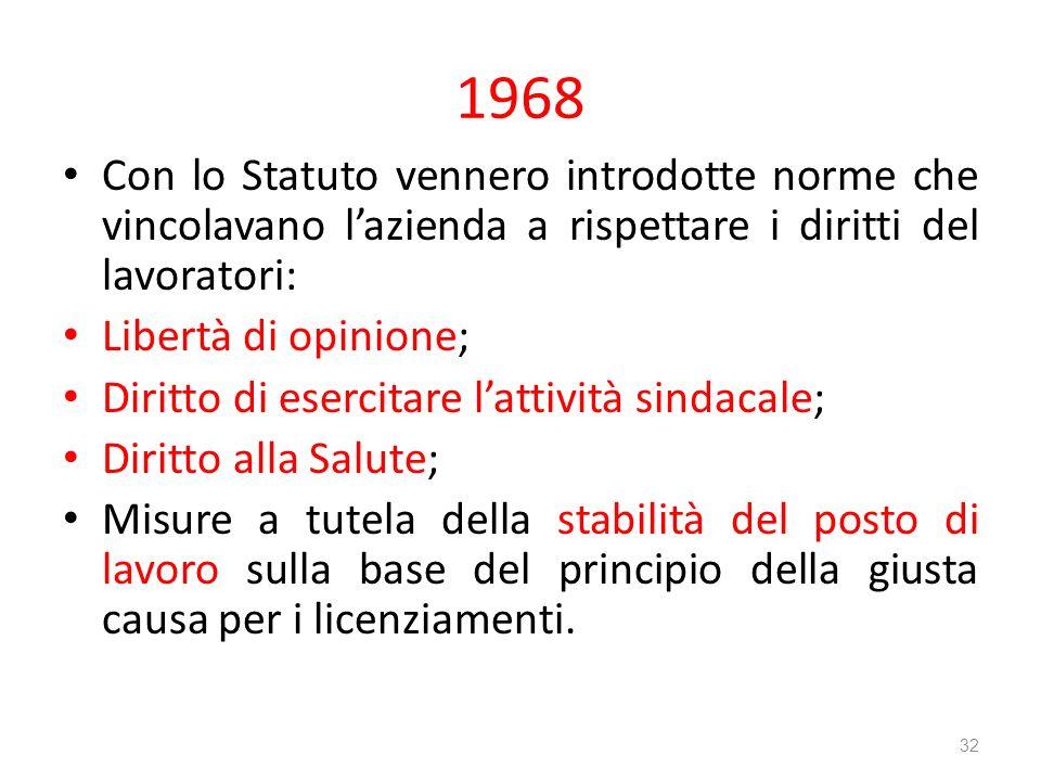 1968 Con lo Statuto vennero introdotte norme che vincolavano l'azienda a rispettare i diritti del lavoratori: