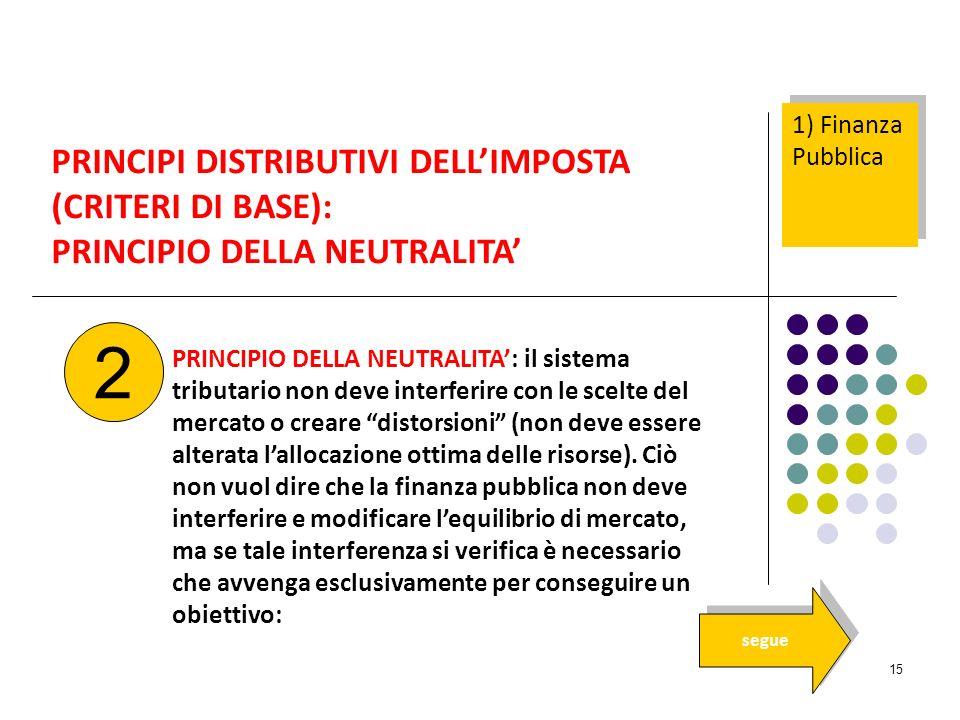 2 PRINCIPI DISTRIBUTIVI DELL'IMPOSTA (CRITERI DI BASE):