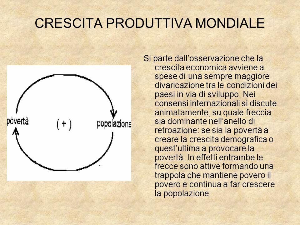 CRESCITA PRODUTTIVA MONDIALE