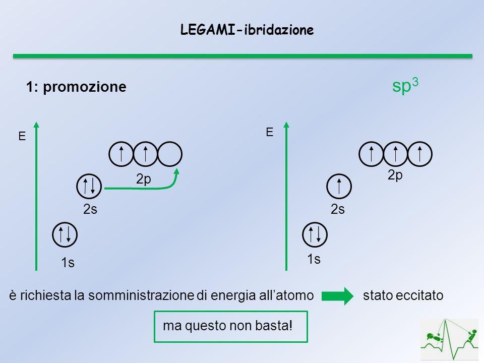 sp3 1: promozione LEGAMI-ibridazione 1s 2s 2p 2p 2s 1s