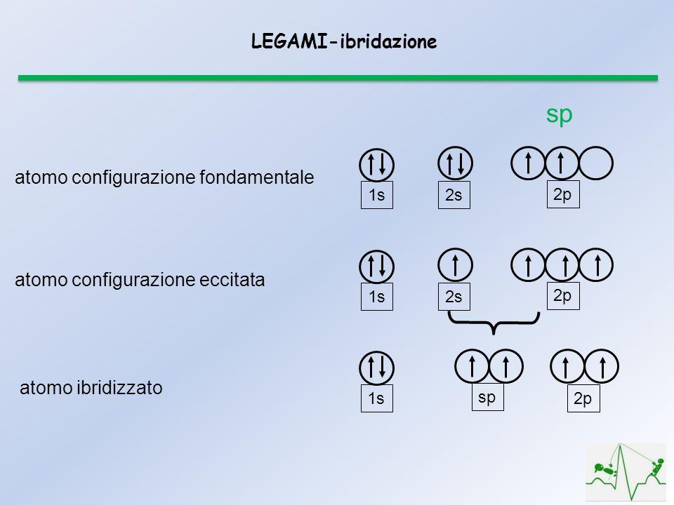 sp LEGAMI-ibridazione atomo configurazione fondamentale