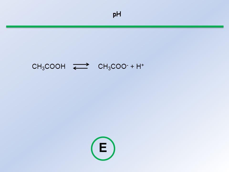 pH CH3COOH CH3COO- + H+ E
