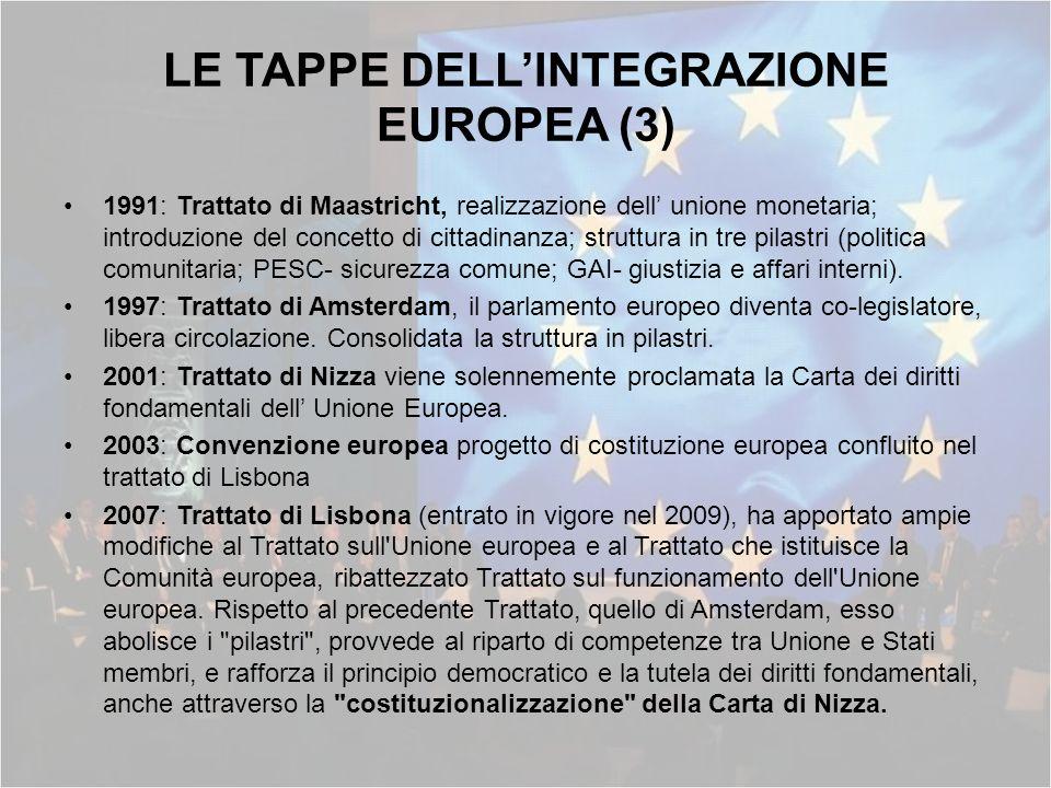 LE TAPPE DELL'INTEGRAZIONE EUROPEA (3)