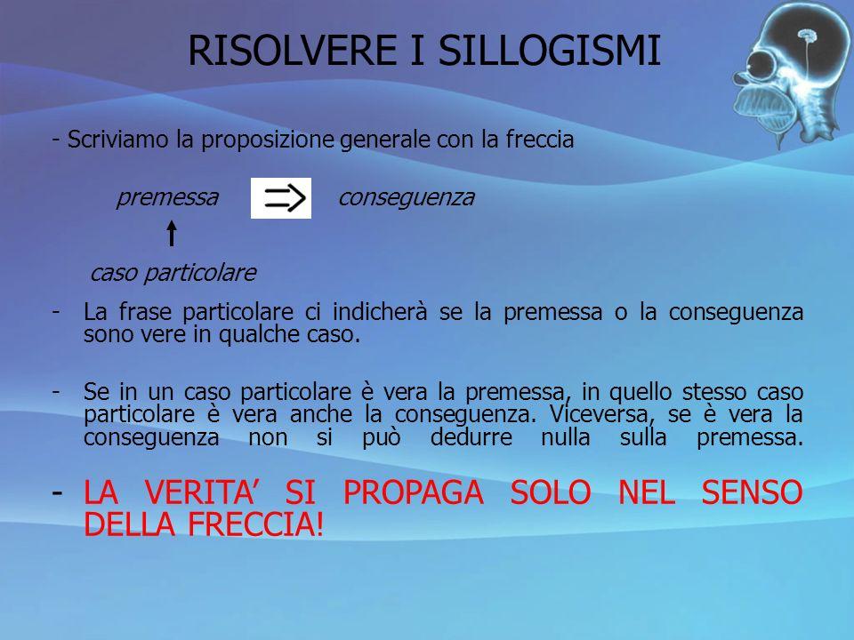 RISOLVERE I SILLOGISMI