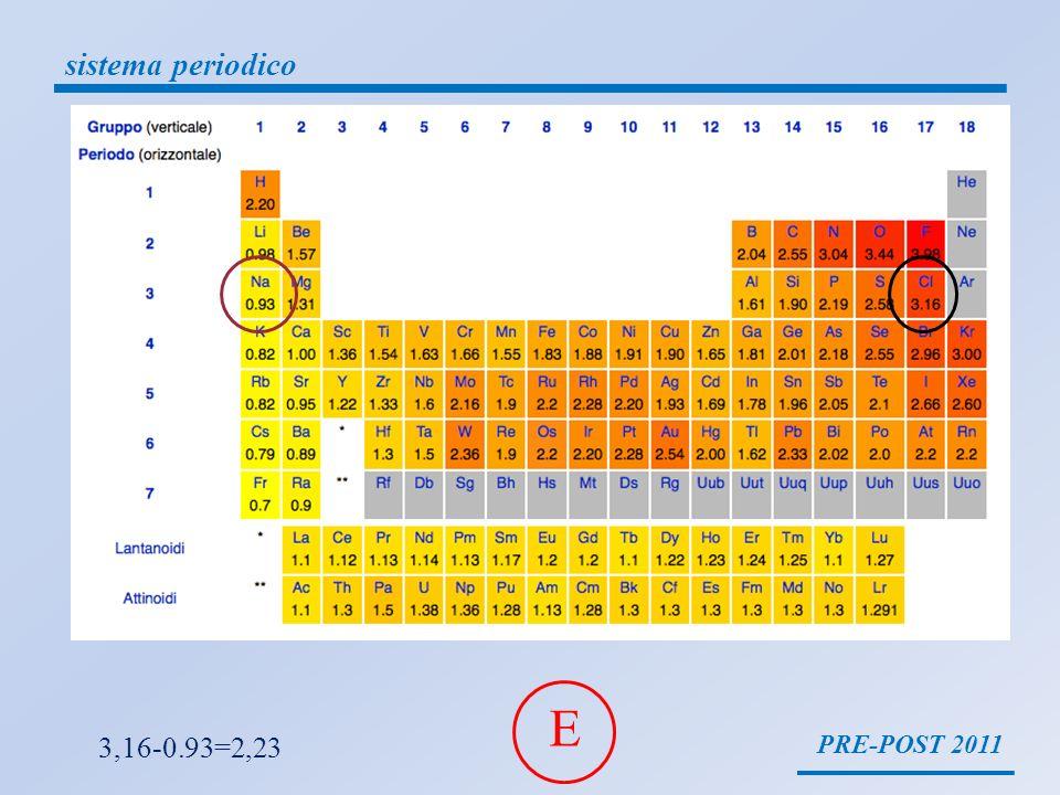 sistema periodico E 3,16-0.93=2,23 PRE-POST 2011