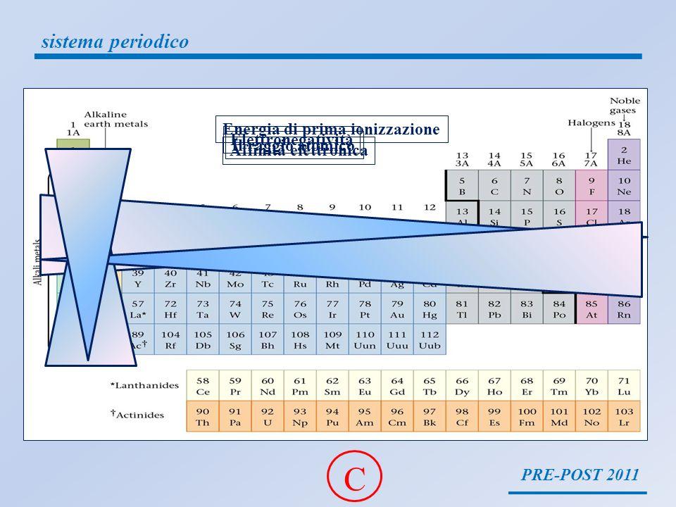 C sistema periodico Energia di prima ionizzazione Elettronegatività