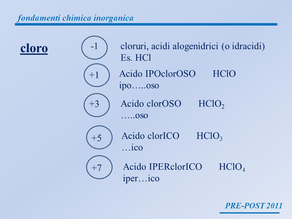 cloro -1 cloruri, acidi alogenidrici (o idracidi) Es. HCl +1