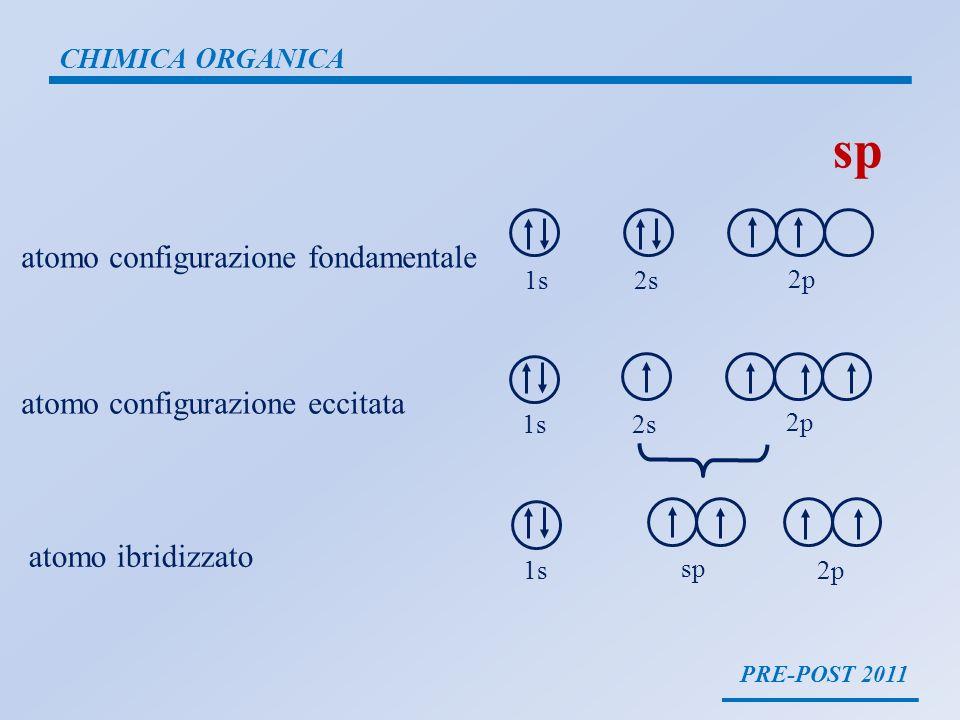 sp atomo configurazione fondamentale atomo configurazione eccitata