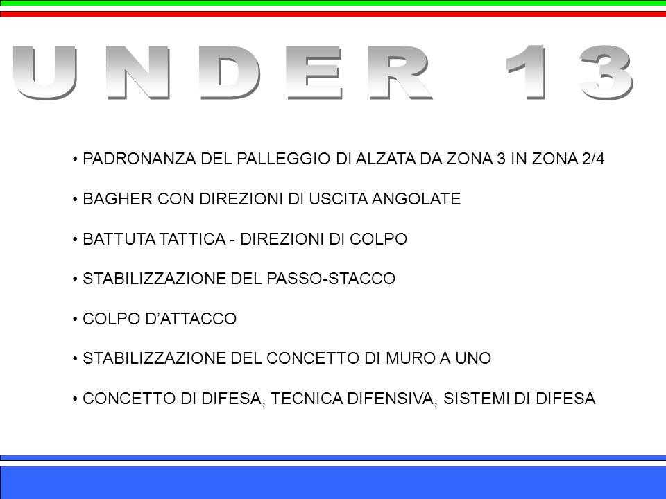 UNDER 13 PADRONANZA DEL PALLEGGIO DI ALZATA DA ZONA 3 IN ZONA 2/4