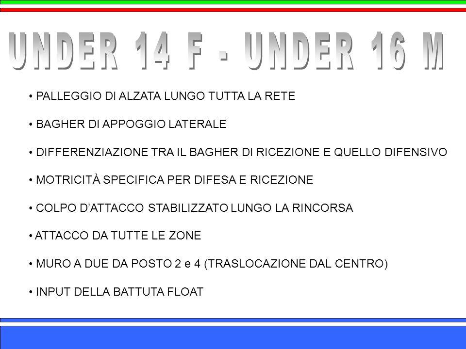UNDER 14 F - UNDER 16 M PALLEGGIO DI ALZATA LUNGO TUTTA LA RETE