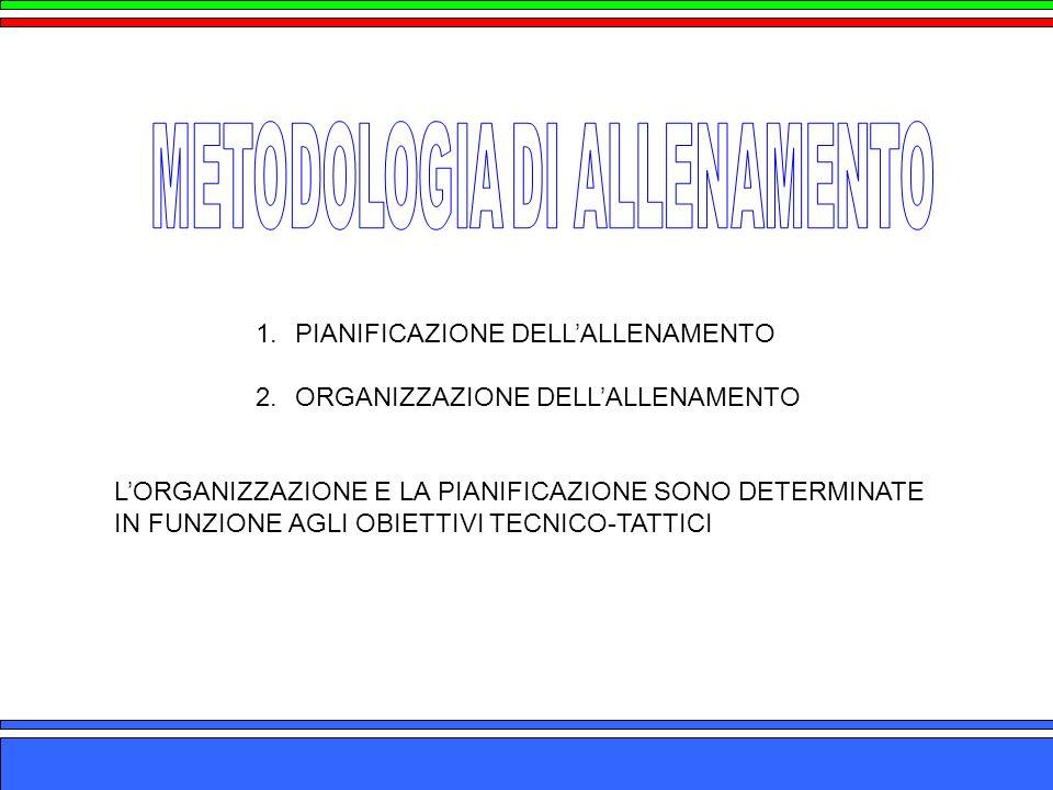 METODOLOGIA DI ALLENAMENTO