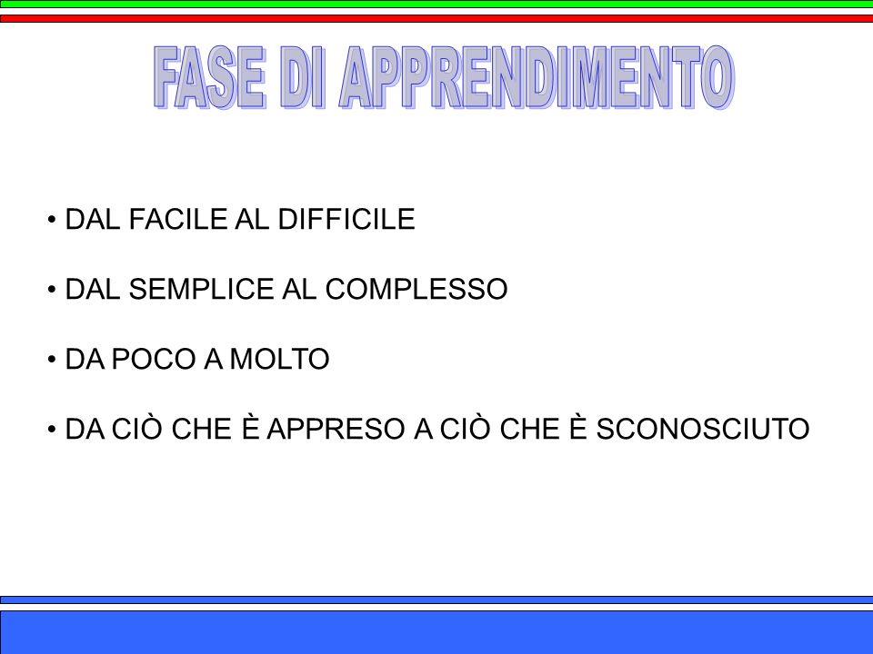 FASE DI APPRENDIMENTO DAL FACILE AL DIFFICILE