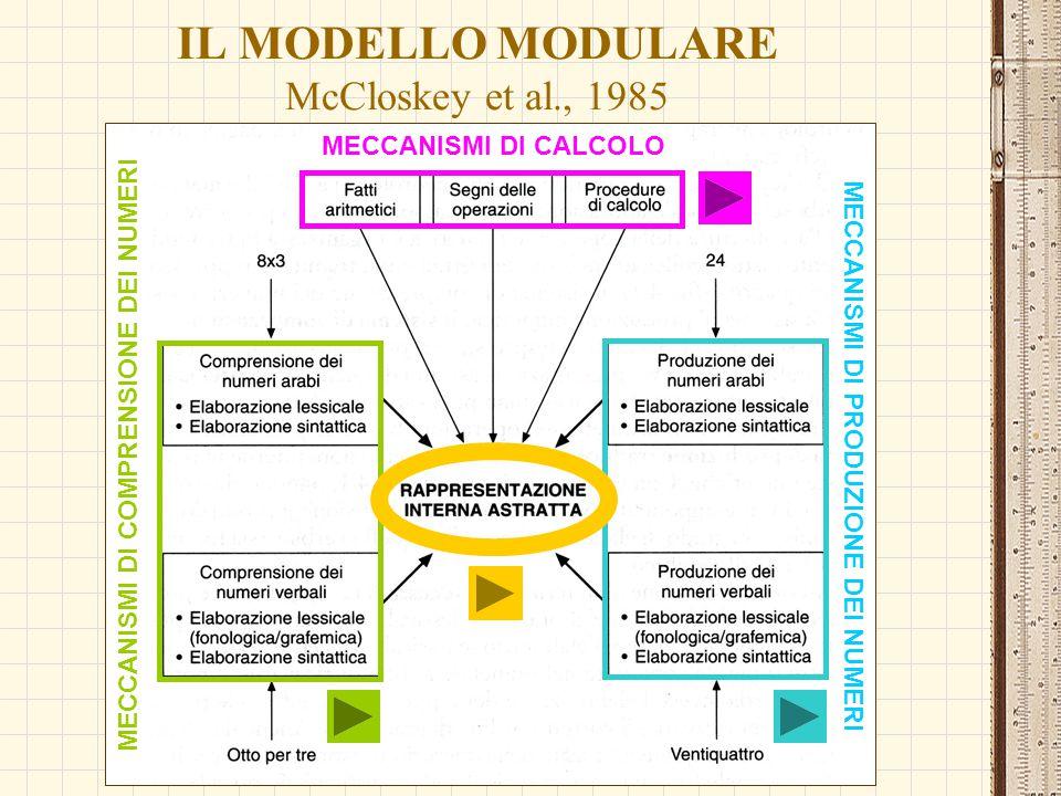 IL MODELLO MODULARE McCloskey et al., 1985