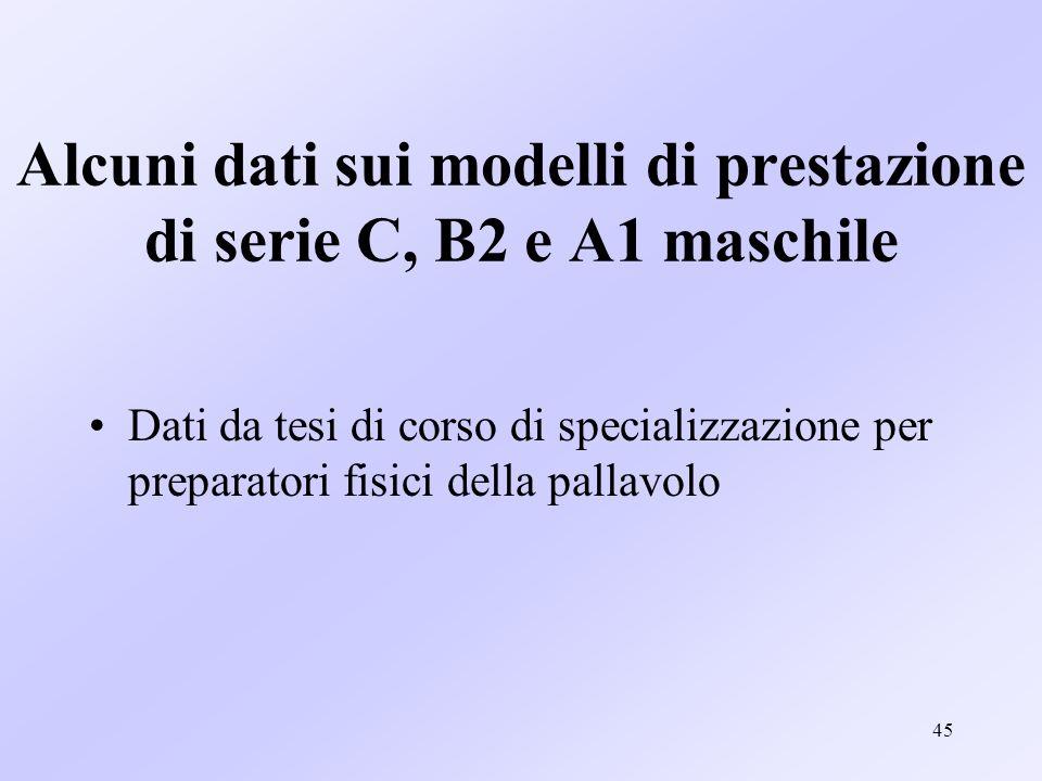 Alcuni dati sui modelli di prestazione di serie C, B2 e A1 maschile