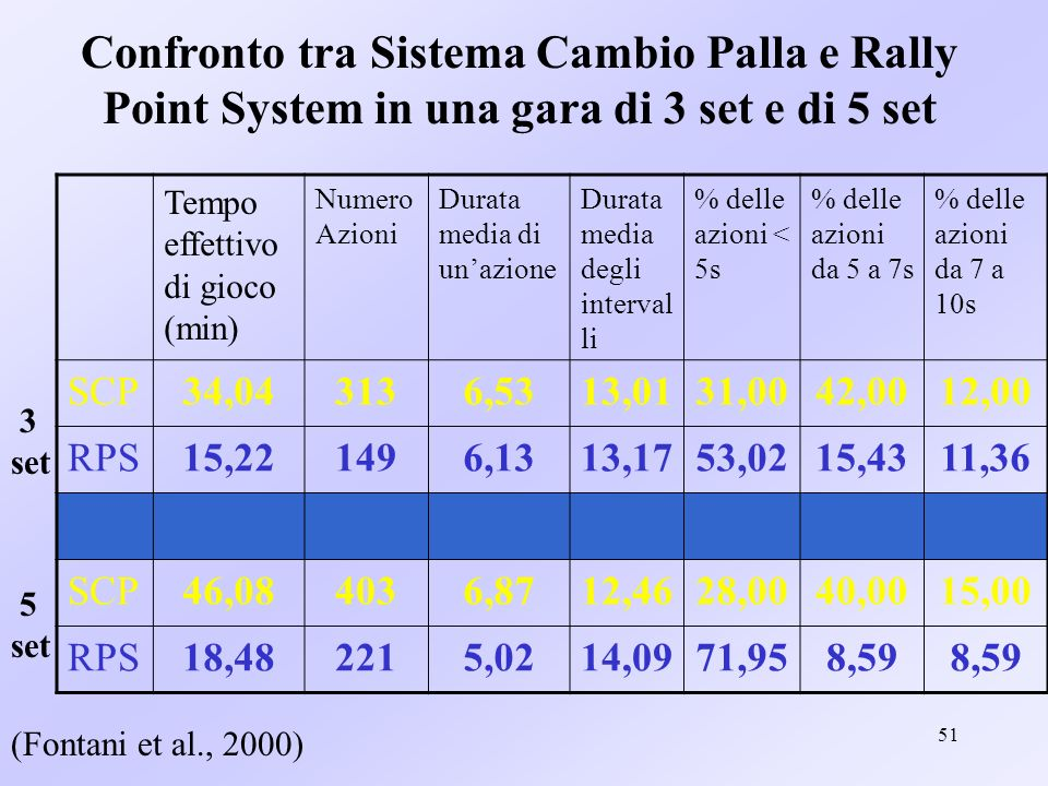 Confronto tra Sistema Cambio Palla e Rally Point System in una gara di 3 set e di 5 set