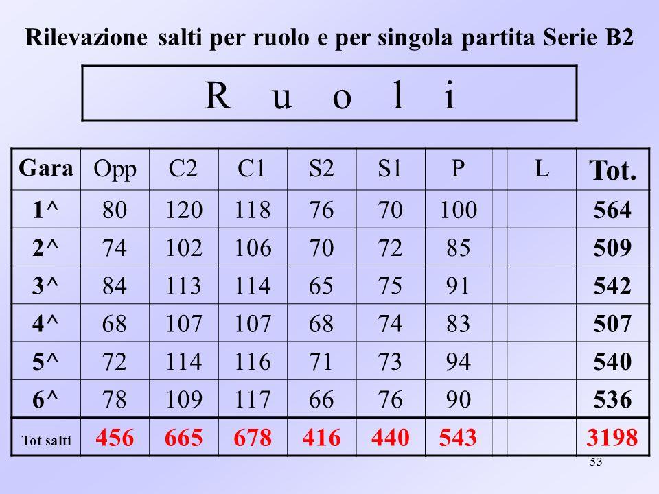 Rilevazione salti per ruolo e per singola partita Serie B2
