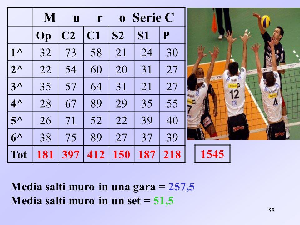 M u r o Serie C Op. C2. C1. S2. S1. P. 1^ 32. 73. 58. 21. 24. 30. 2^ 22.
