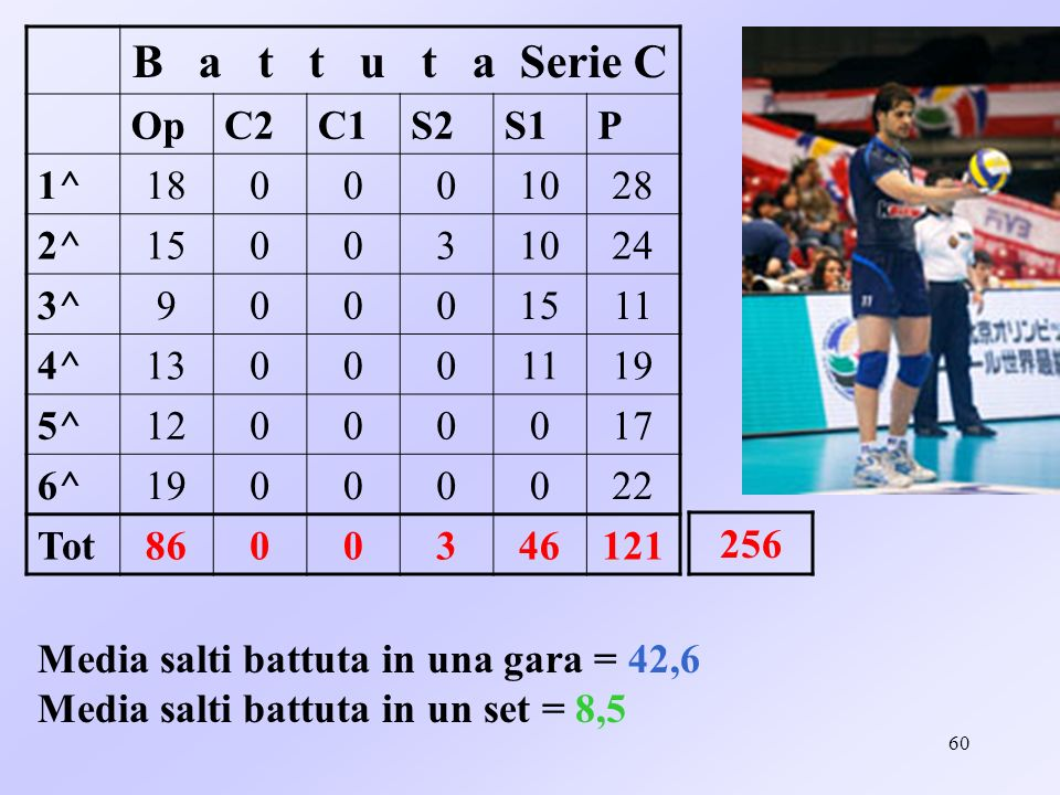 B a t t u t a Serie C Op C2 C1 S2 S1 P 1^ 18 10 28 2^ 15 3 24 3^ 9 11