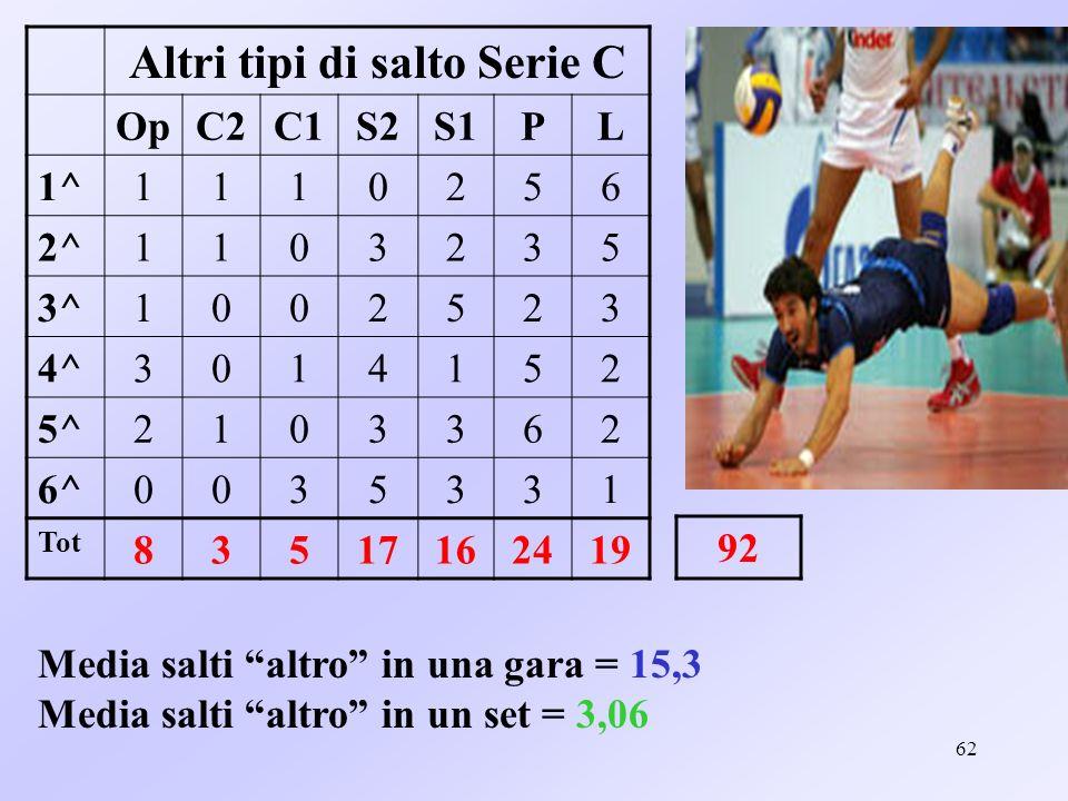 Altri tipi di salto Serie C
