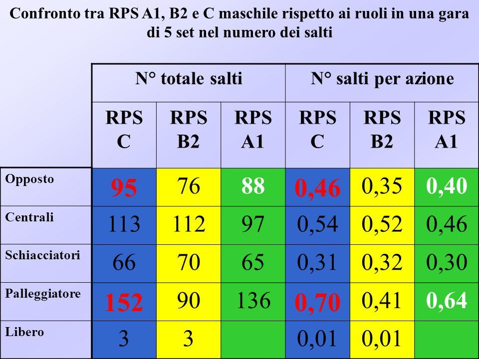 Confronto tra RPS A1, B2 e C maschile rispetto ai ruoli in una gara di 5 set nel numero dei salti