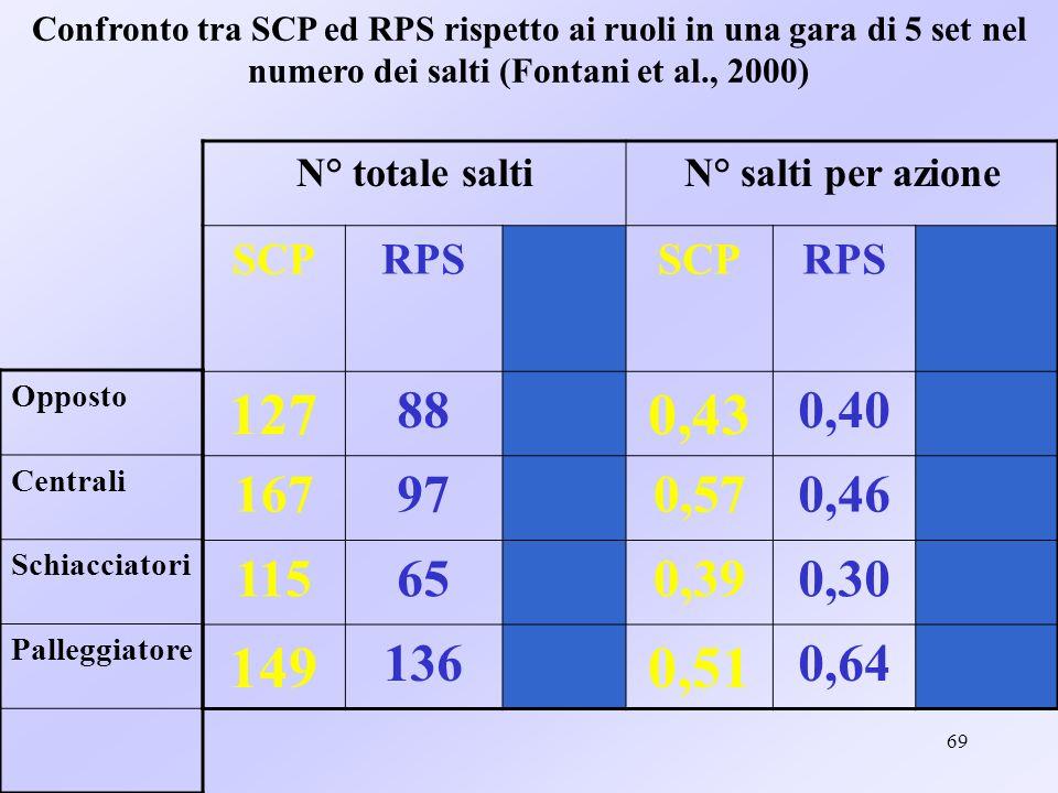 Confronto tra SCP ed RPS rispetto ai ruoli in una gara di 5 set nel numero dei salti (Fontani et al., 2000)