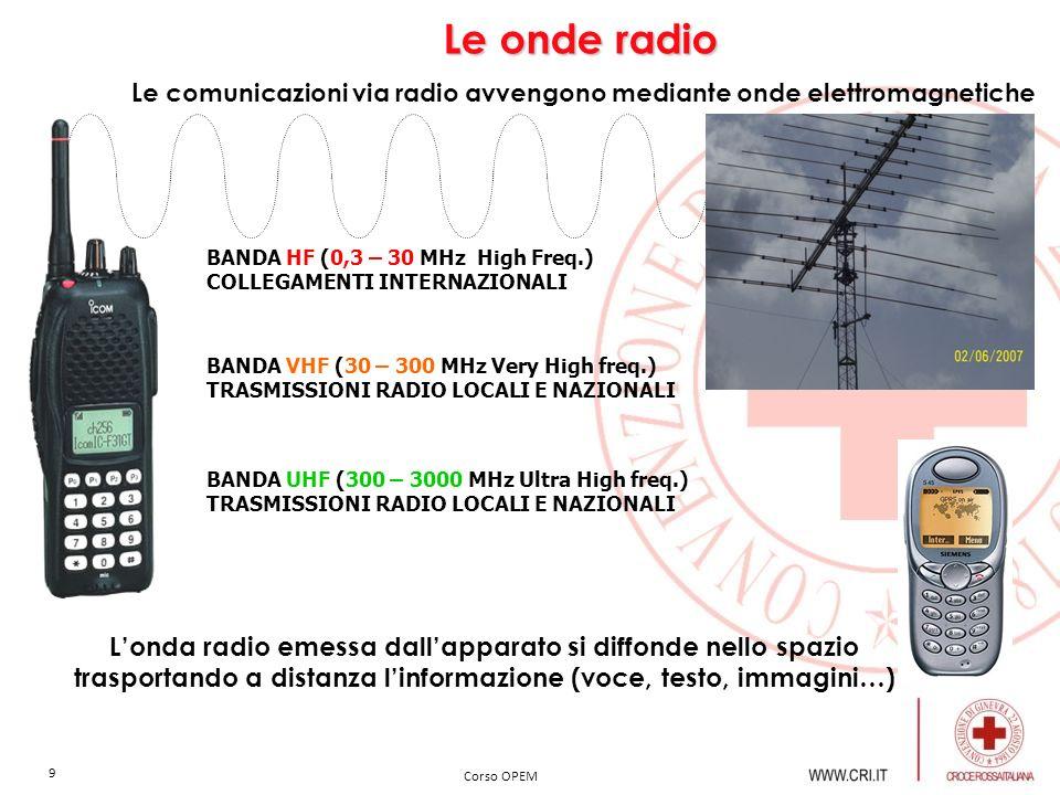 Le onde radio Le comunicazioni via radio avvengono mediante onde elettromagnetiche. BANDA HF (0,3 – 30 MHz High Freq.)