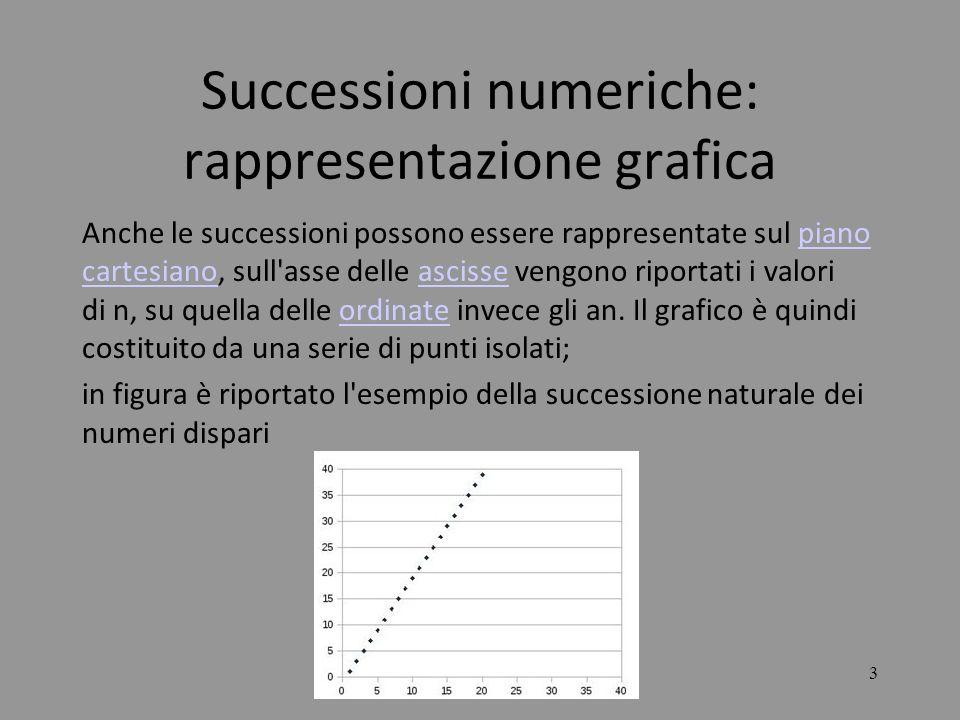 Successioni numeriche: rappresentazione grafica