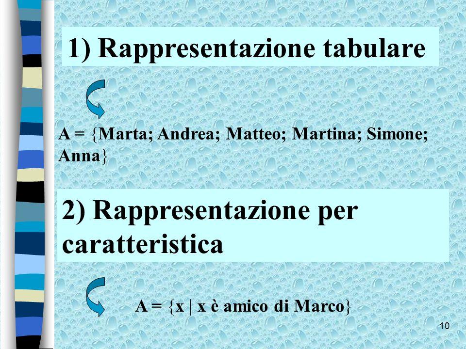 1) Rappresentazione tabulare