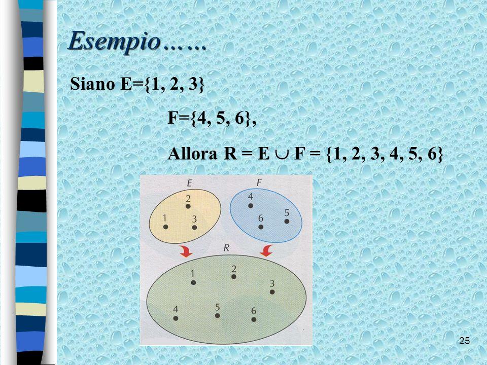 Esempio…… Siano E={1, 2, 3} F={4, 5, 6},