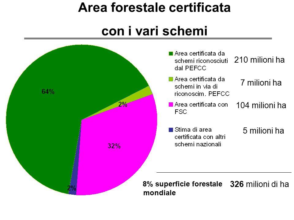 Area forestale certificata