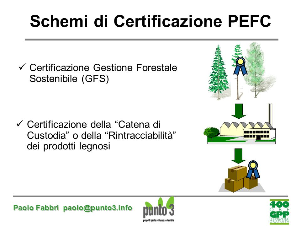 Schemi di Certificazione PEFC