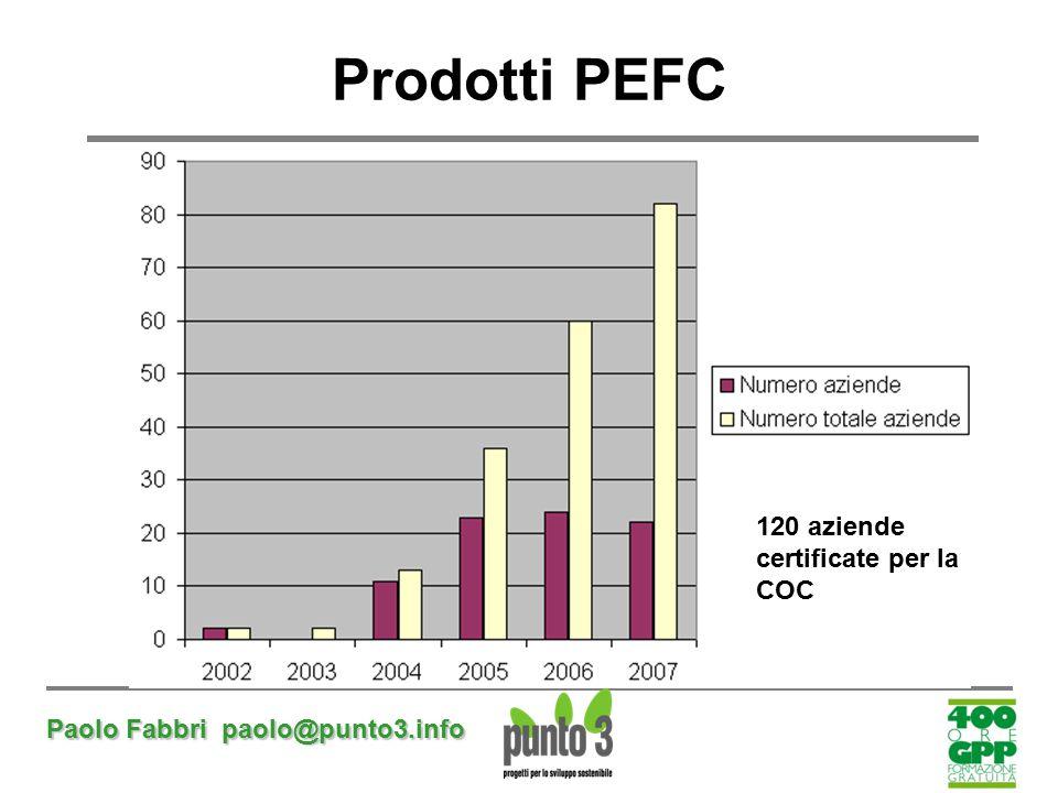 Prodotti PEFC 120 aziende certificate per la COC