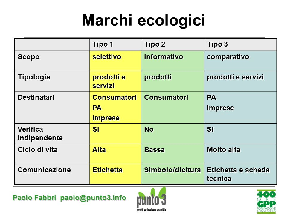 Marchi ecologici Tipo 1 Tipo 2 Tipo 3 Scopo selettivo informativo